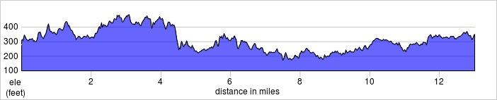 elevation_profile - Kent Spring Half Marathon.jpg