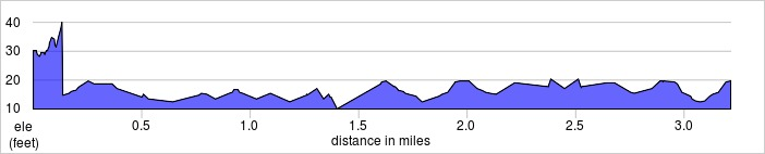 elevation_profile - Victoria Dock.jpg