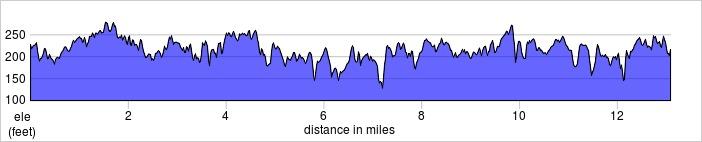 elevation_profile - Fleet Half.jpg