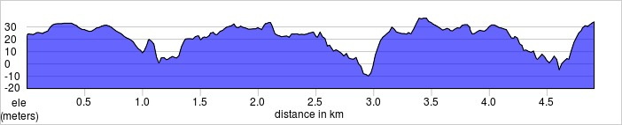 elevation_profile - Catford.jpg