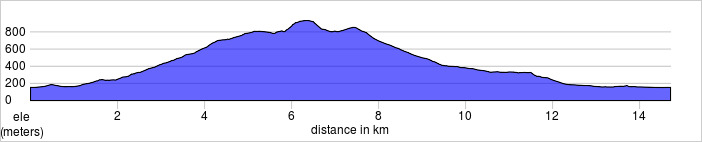 elevation_profile - Helvellyn.jpg