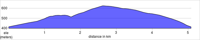 elevation_profile - Gragareth.jpg