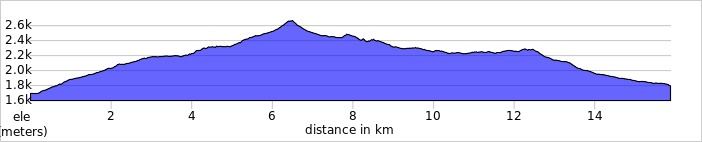 elevation_profile - Day 2 - Djerevica.jpg