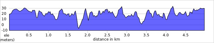 elevation_profile - Maidenhead.jpg