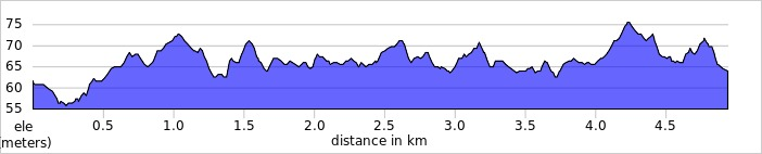 elevation_profile - Woodley.jpg
