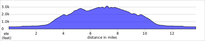 elevation_profile - Scafell Pike.jpg