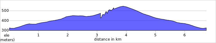 elevation_profile Trostan.jpg