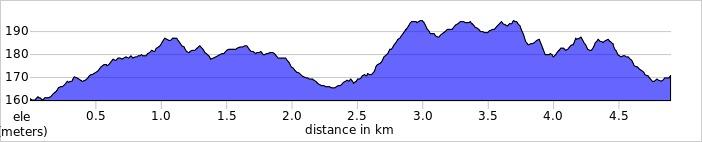 elevation_profile - Banstead Woods.jpg