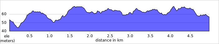 elevation_profile - Guildford.jpg