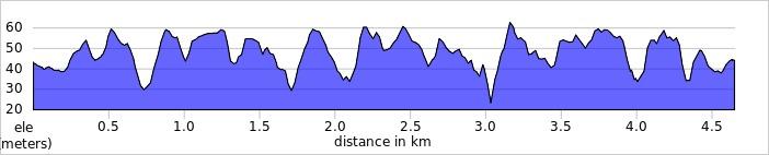 elevation_profile - Homewood.jpg