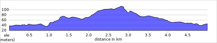 elevation_profile - Mole Valley.jpg