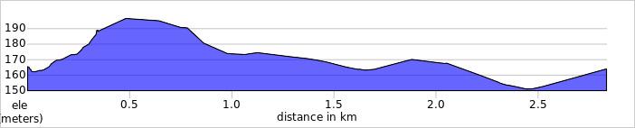 elevation_profile Arbury Hill.jpg