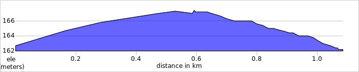 elevation_profile - Normanby Top.jpg