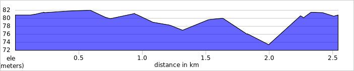 elevation_profile - Boring Field.jpg