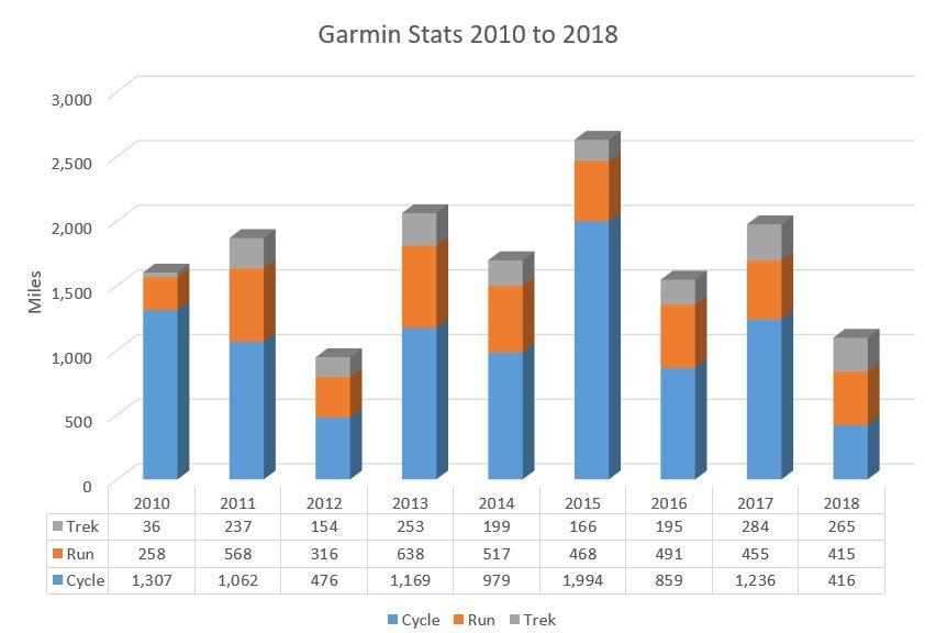 2018 Garmin Stats.JPG