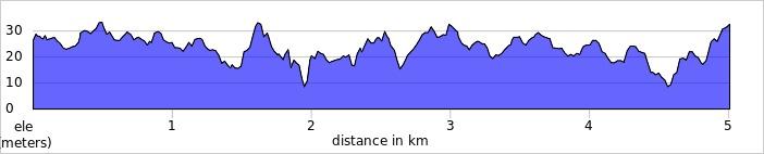elevation_profile - Higginson Marlow.jpg