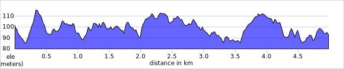 elevation_profile - Linford Wood.jpg