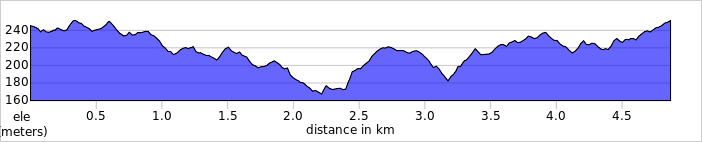 elevation_profile - Wendover Woods.jpg