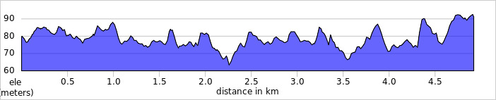elevation_profile - Buckingham.jpg