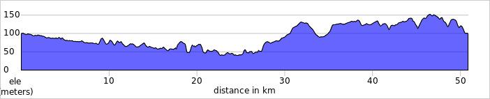 elevation_profile - Mimram.jpg