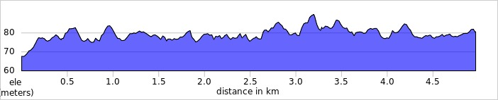 elevation_profile - Ellenbrook Fields.jpg