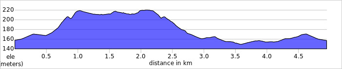 elevation_profile - Tring.jpg
