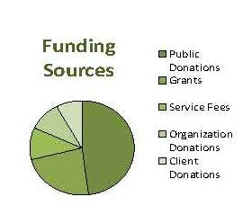 FundingSources.2009.blog.jpg