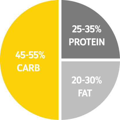 Higher carb for muscle building