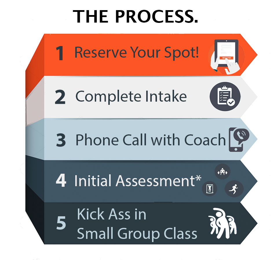 * All  new students  must attend a complimentary assessment session prior to your first purchased class. These assessments will be scheduled during the initial phone call with your coach.