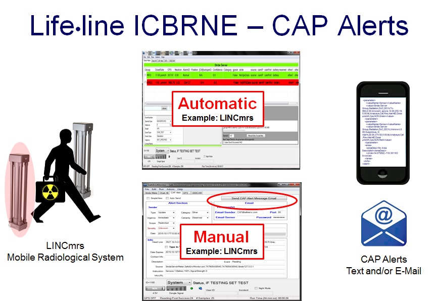 All Lifeline ICBRNE  meter applications  are equipped with the capability to send Common Alerting Protocol (CAP) formatted alerts as an E-mail and/or text message. Alerts can be trigger automatically as a result of exceeding a threshold or manually when needed.   CAP is a globally recognized standard for alerts and used by the FCC, USGS and NOAA for sending hazard notifications to the public.