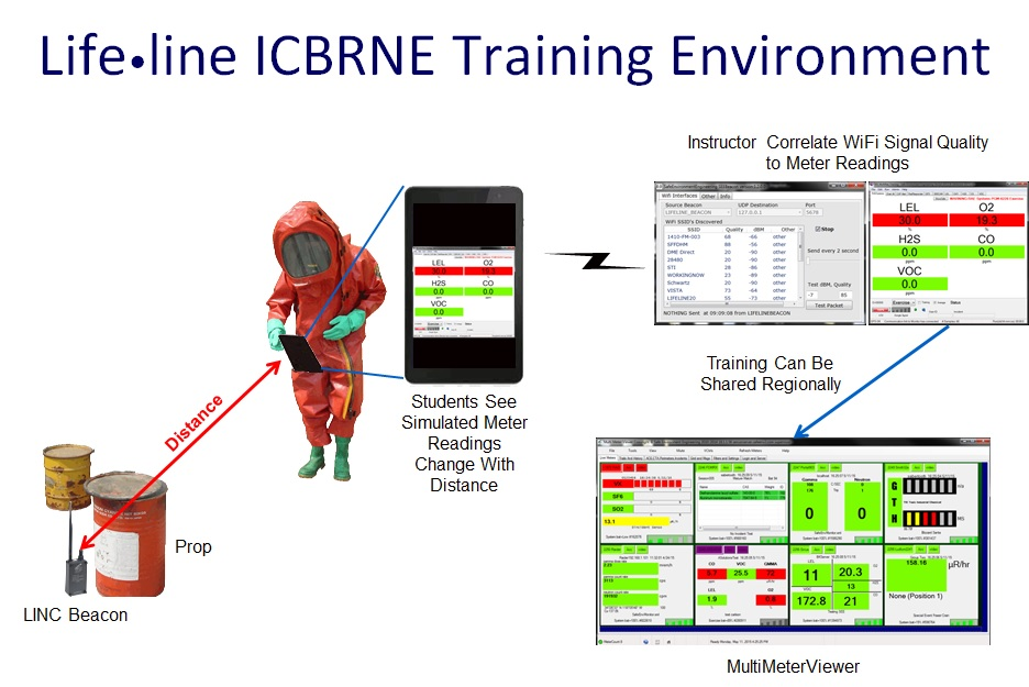 The Lifeline ICBRNE Training Environment provides virtual augmented instrument training to the Lifeline System. In support of the work developed under the Department of Homeland Security Integrated Chemical, Biological, Radiological, Nuclear and Explosives (ICBRNE) Program the additional Training Environment allows First Responds the option to train with all the ICBRNE instruments (see integrated instruments list). Instructors have the option of ether pushing manual readings to a remote virtual instrument faceplate or setting up a wireless proximity based scenario wherein the distance from a beacon configured LINC automatically correlates to an instrument sensor reading.  The ICBRNE Training Environment works with all connected ICBRNE systems providing the option for large scale multiagency exercises.