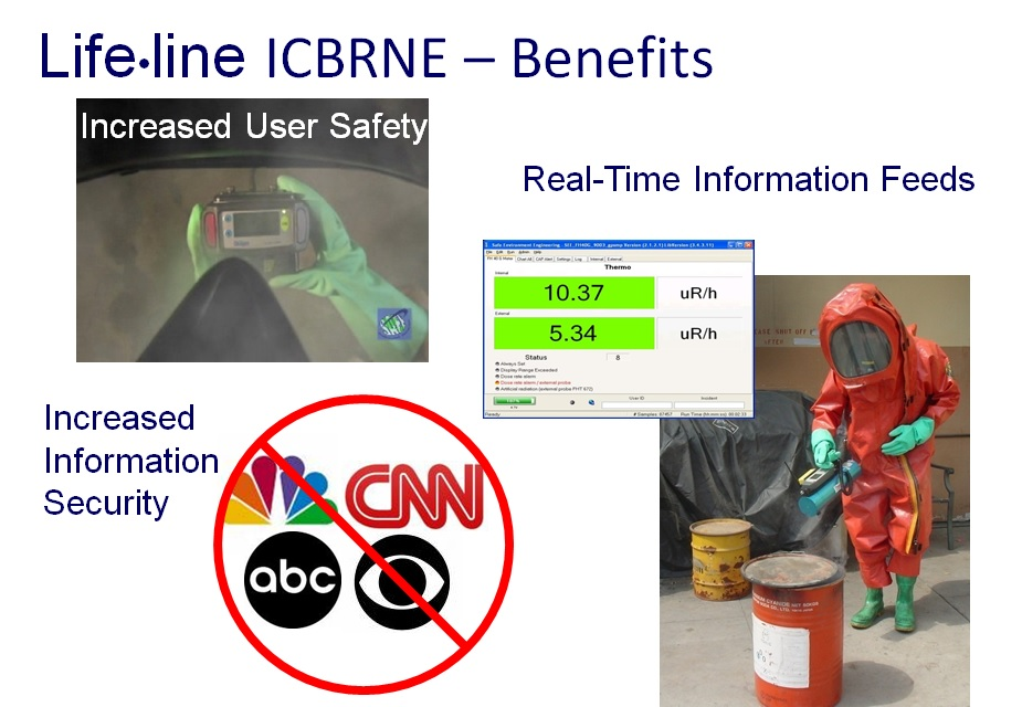 Trying to read instrument readings through fogged up facemasks can be challenging. Often decimal points cannot be seen and/or units misreported. Because live instrument readings are being viewed by someone in a safe location the Lifeline ICBRNE System reduces the need to broadcast instrument readings keeping small incidents small and larger ones under control.