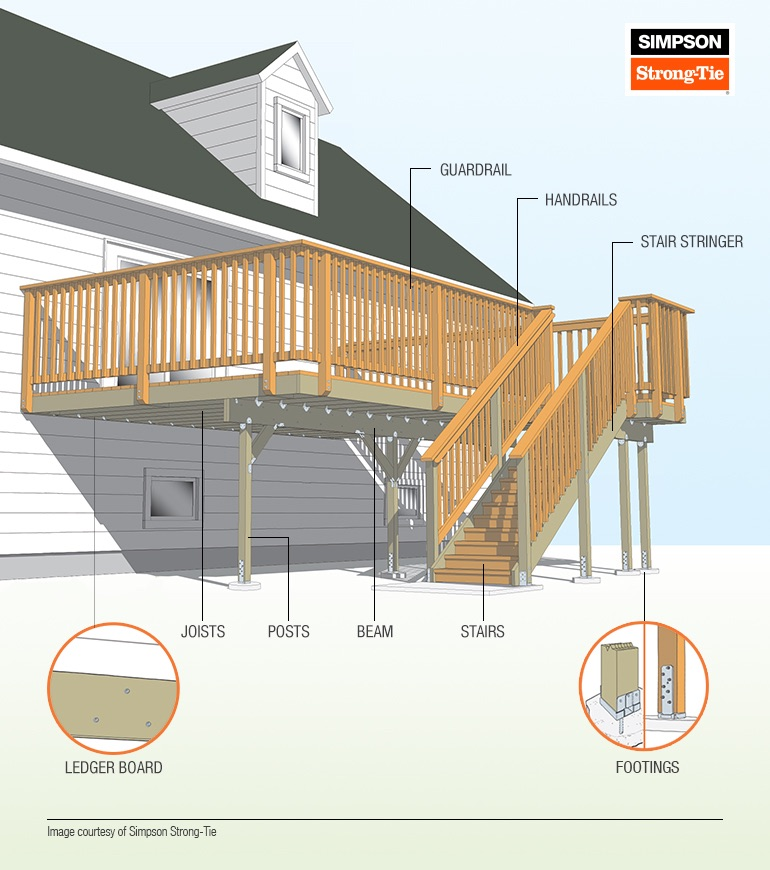 Gorgeous well built decks retain their value and can add to the overall value of your home.  Lionheart Const. incorporates the key components that make it safe and durable.  This makes all the difference in the world.