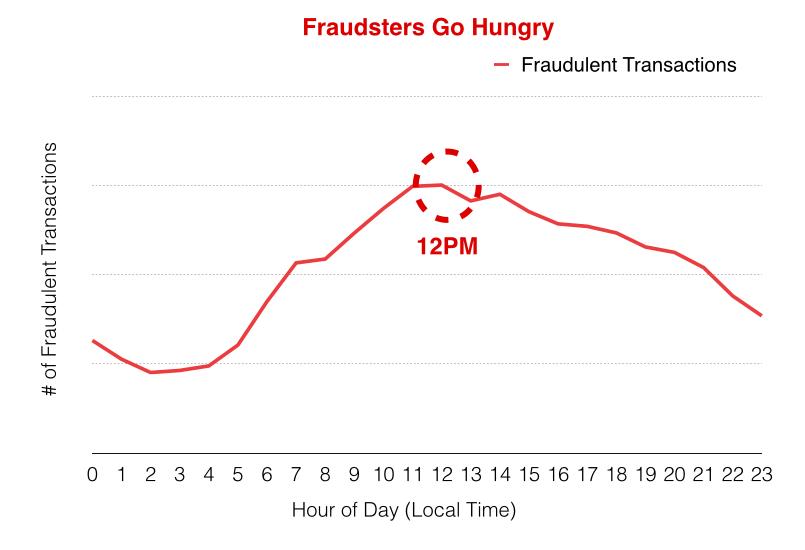 Fraudulent Transactions
