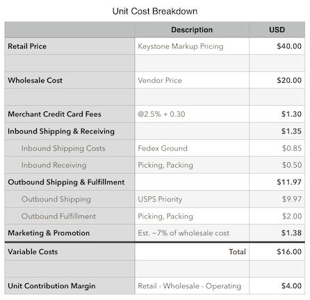 E-commerce Margins