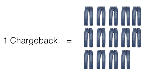 Cost of a Chargeback