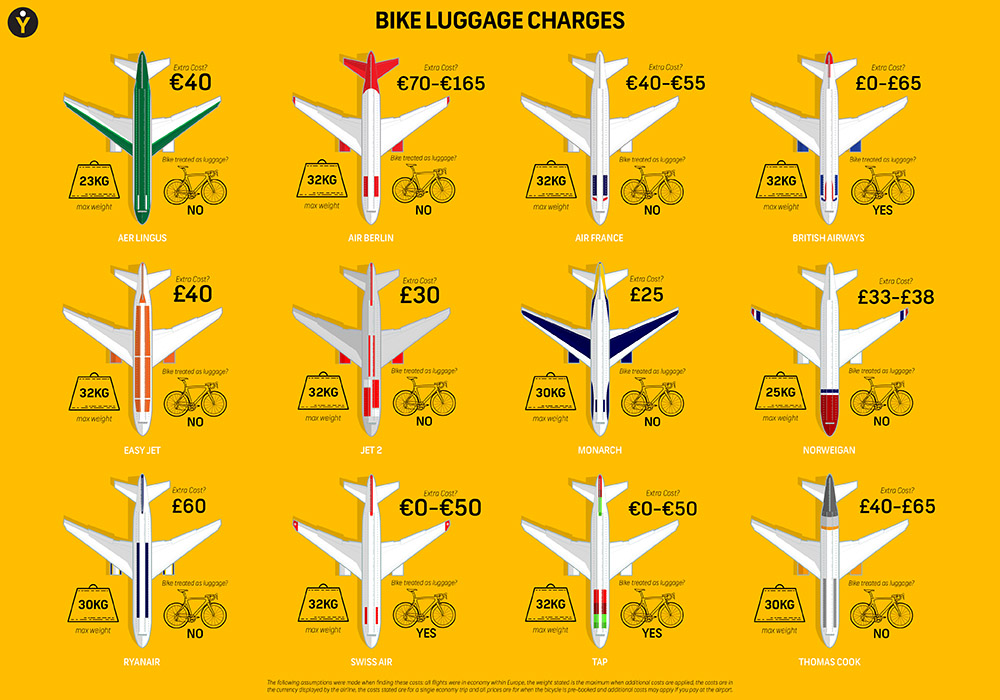 I created this infographic for YJ to help cyclists travelling around the world with their bikes.