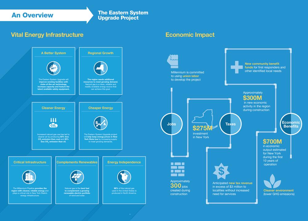 Millenium Pipeline Infographic + Brochure Art Direction: Grossman Marketing