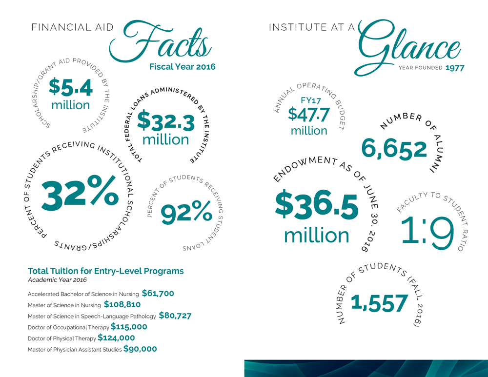 MGH Institute of Health Professionals Program - Infographic Art Direction: Grossman Marketing