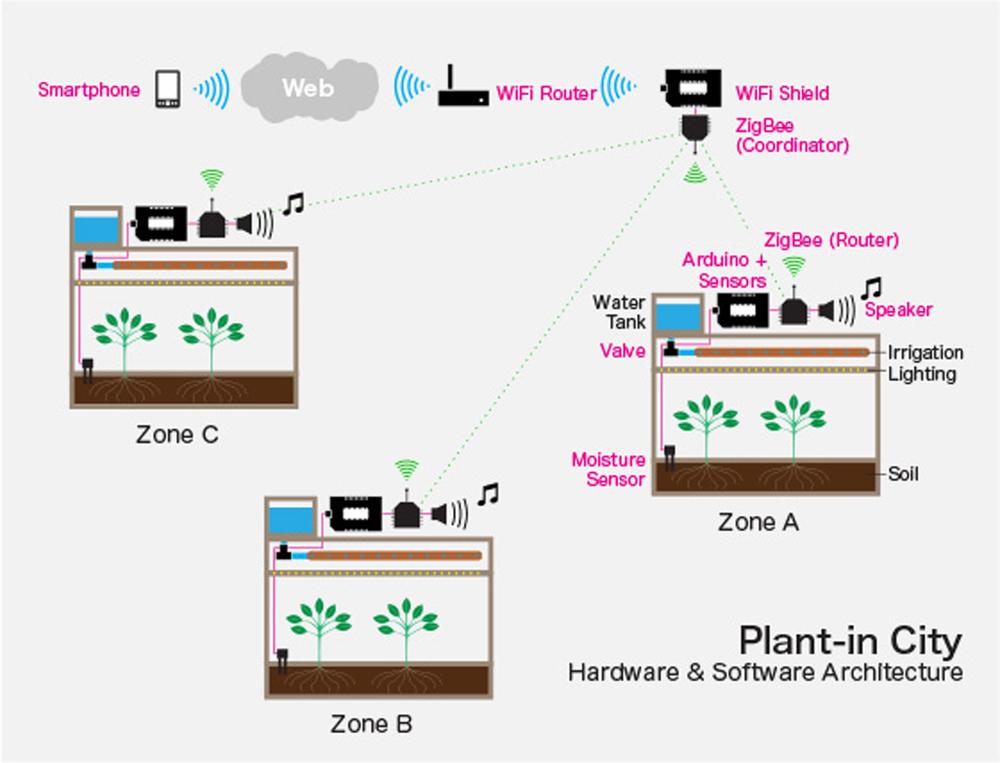 Plantincity_system_xbee_sm (1).jpg