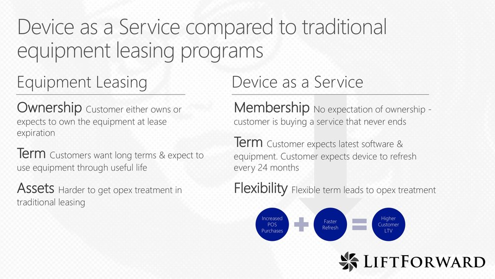 LiftForward-Membership-vs-Lease-October-2017 copy.jpg