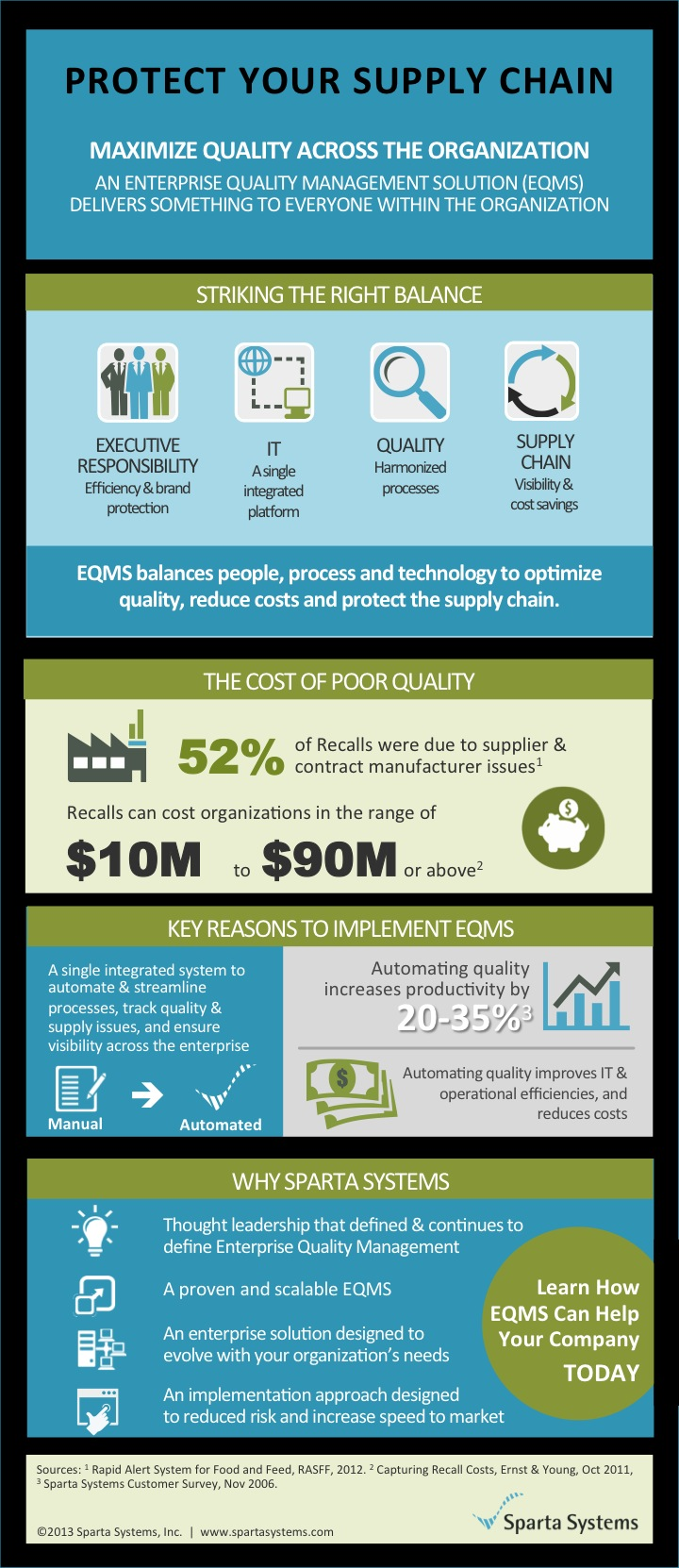 Supply Chain Efficiency Infographic