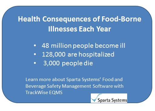 The Consequences of a Food Recall by Sparta Systems