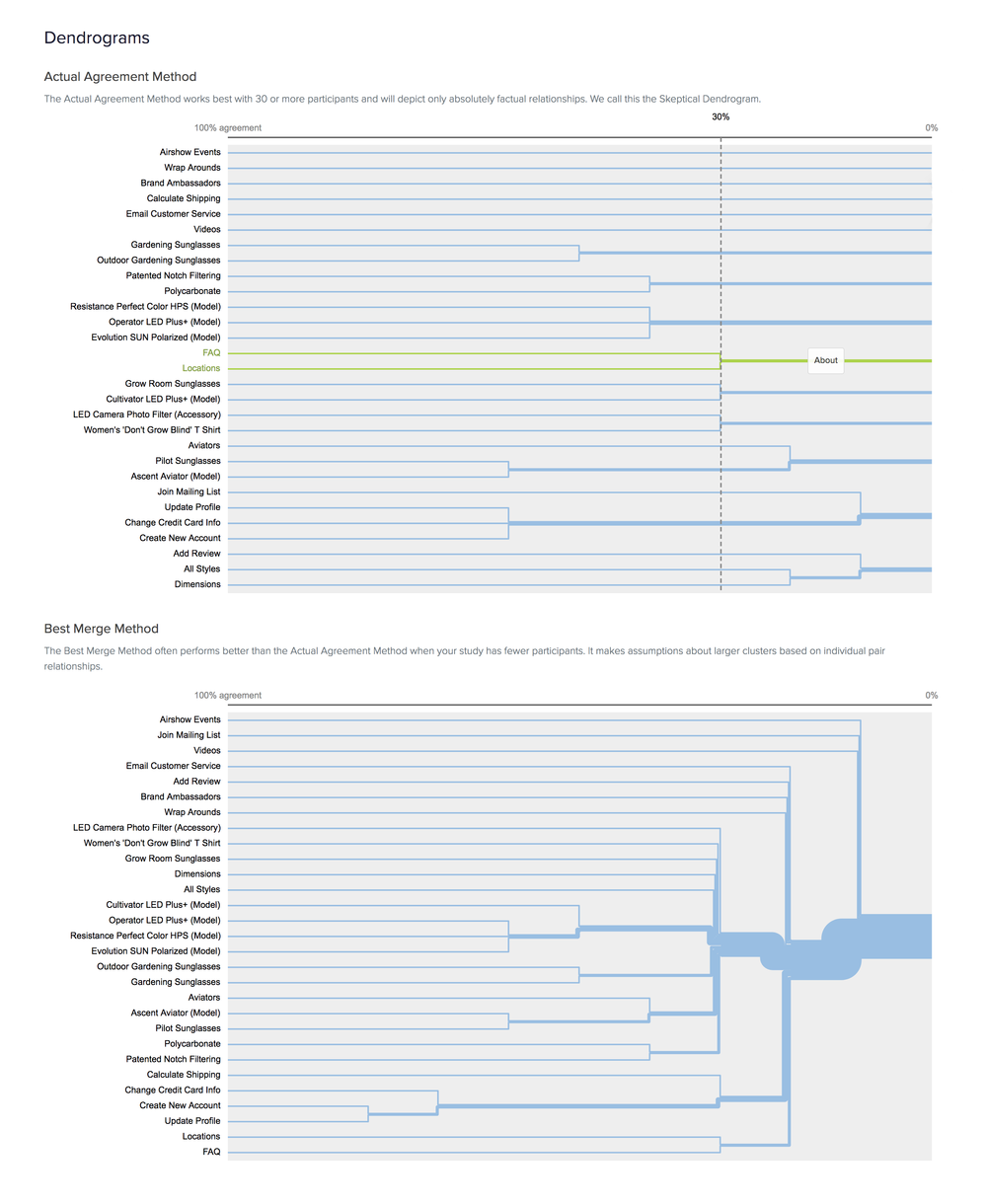 card sort analysis results - dendograms agreement.png