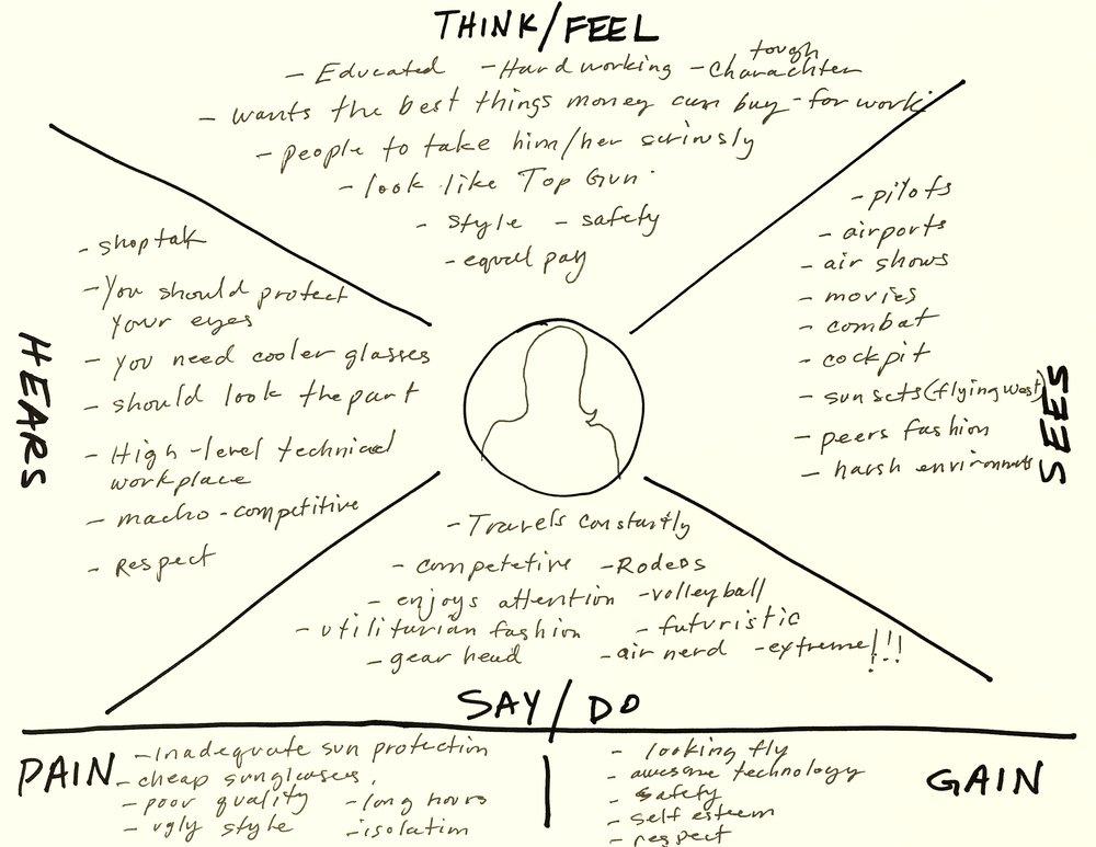 M7 Empathy Map.jpg