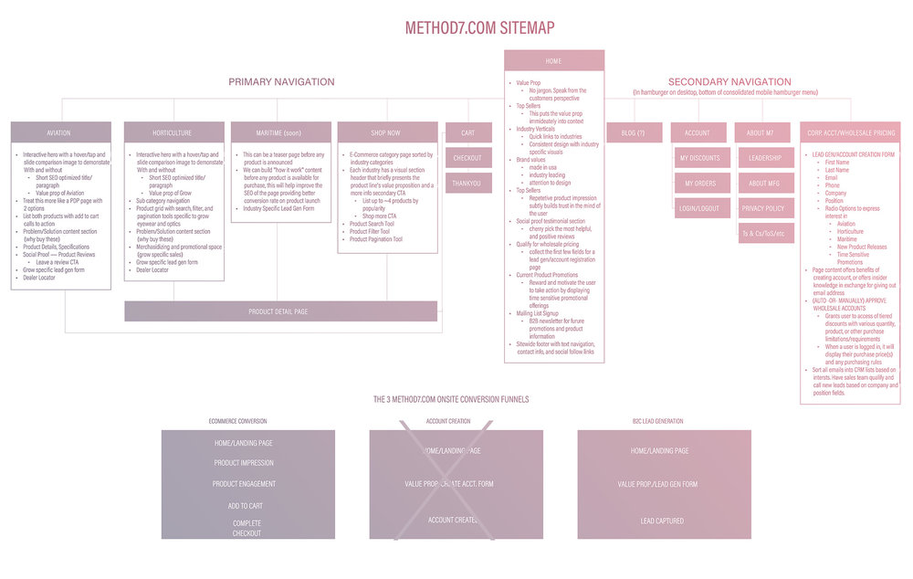 UX Pathways and Conversion Funnels by Brett