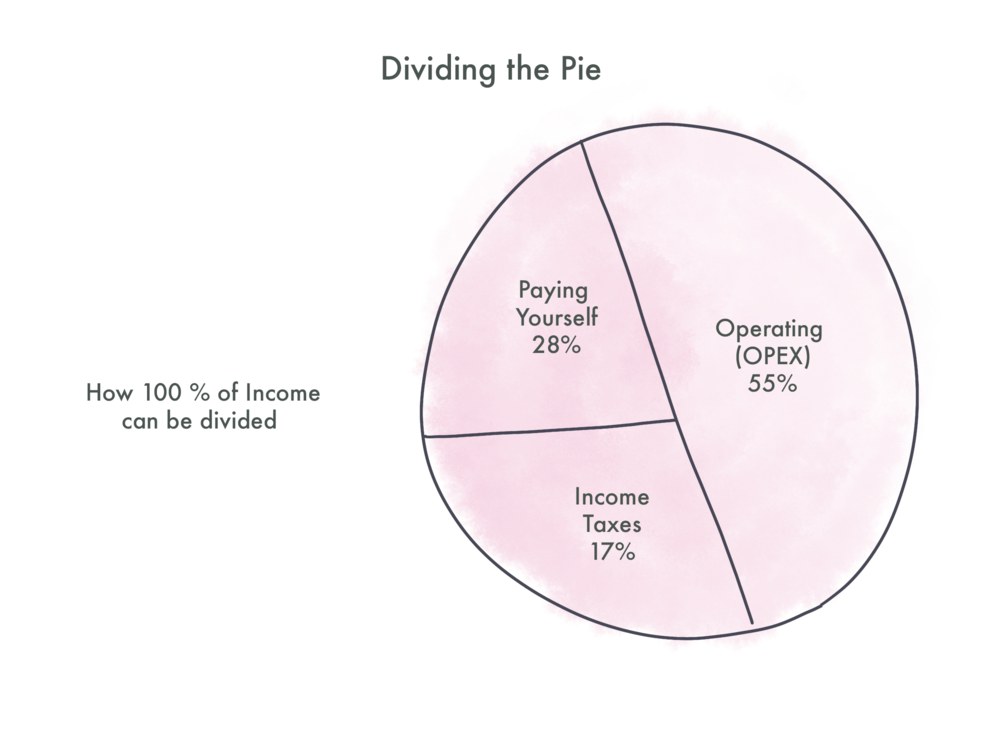 Dividing the income pie