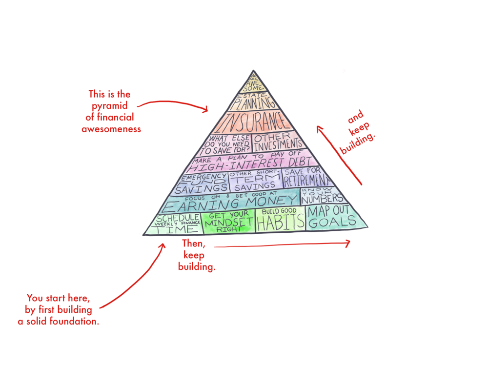 The Pyramid of Financial Awesomeness