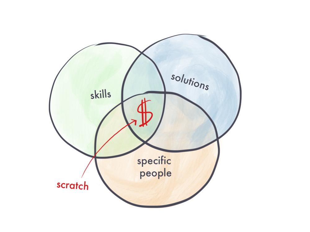 venn diagram skills solutions solving problems