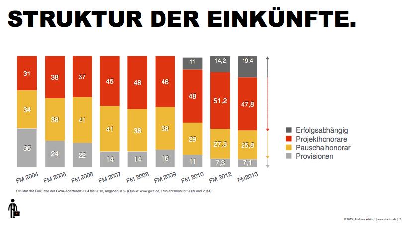 Grafik: (c) 2014 New Business Doctor | Datenquelle: W&V Agenturmonitor.